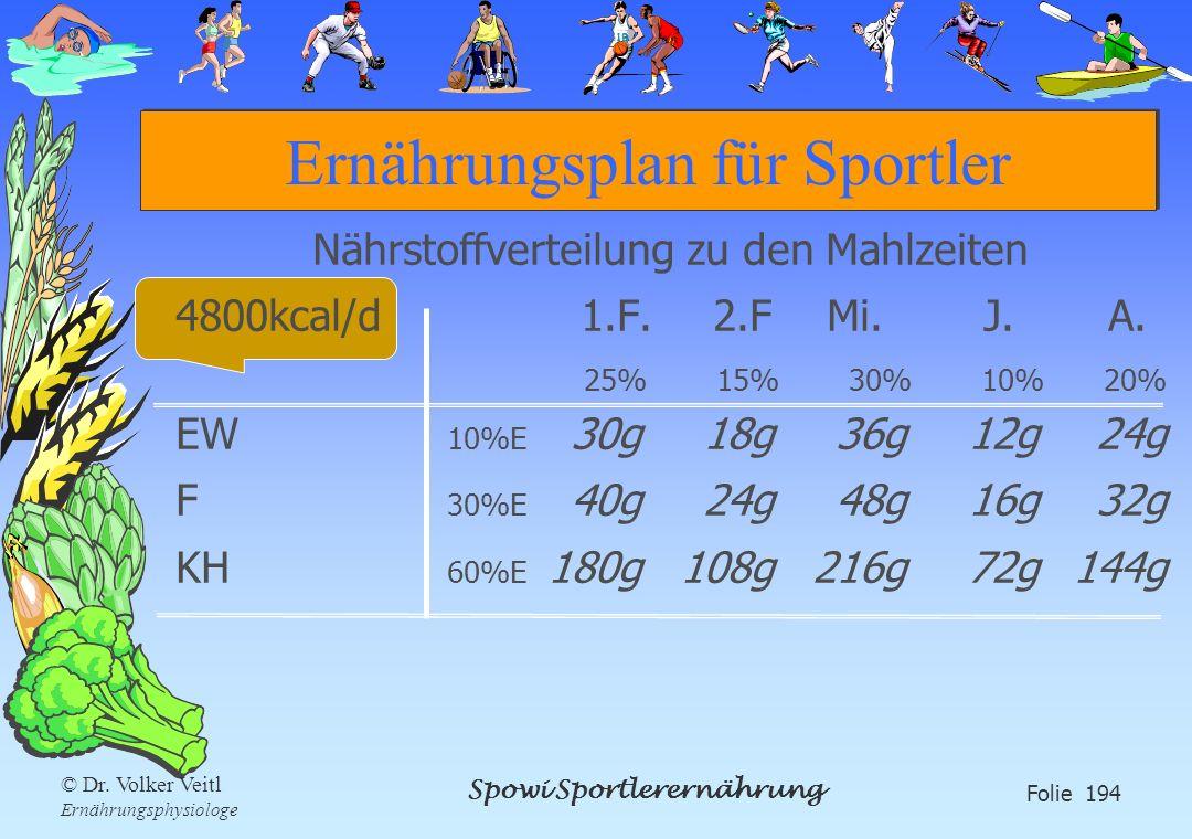 Spowi Sportlerernährung Folie 194 © Dr. Volker Veitl Ernährungsphysiologe Ernährungsplan für Sportler Nährstoffverteilung zu den Mahlzeiten 4800kcal/d