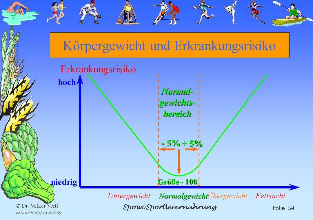 Spowi Sportlerernährung Folie 54 © Dr. Volker Veitl Ernährungsphysiologe Körpergewicht und Erkrankungsrisiko Erkrankungsrisiko hoch niedrig Normalgewi