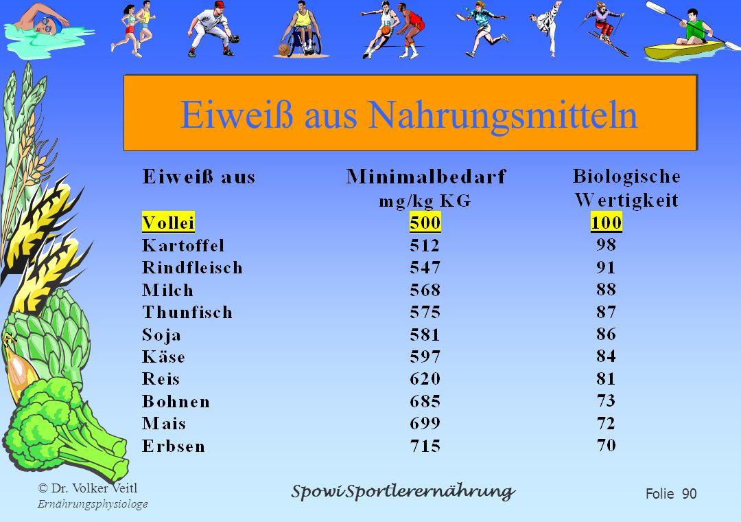 Spowi Sportlerernährung Folie 90 © Dr. Volker Veitl Ernährungsphysiologe Eiweiß aus Nahrungsmitteln