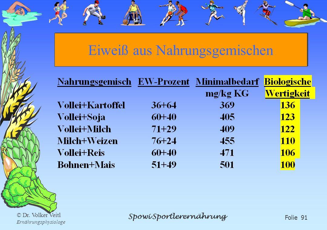 Spowi Sportlerernährung Folie 91 © Dr. Volker Veitl Ernährungsphysiologe Eiweiß aus Nahrungsgemischen
