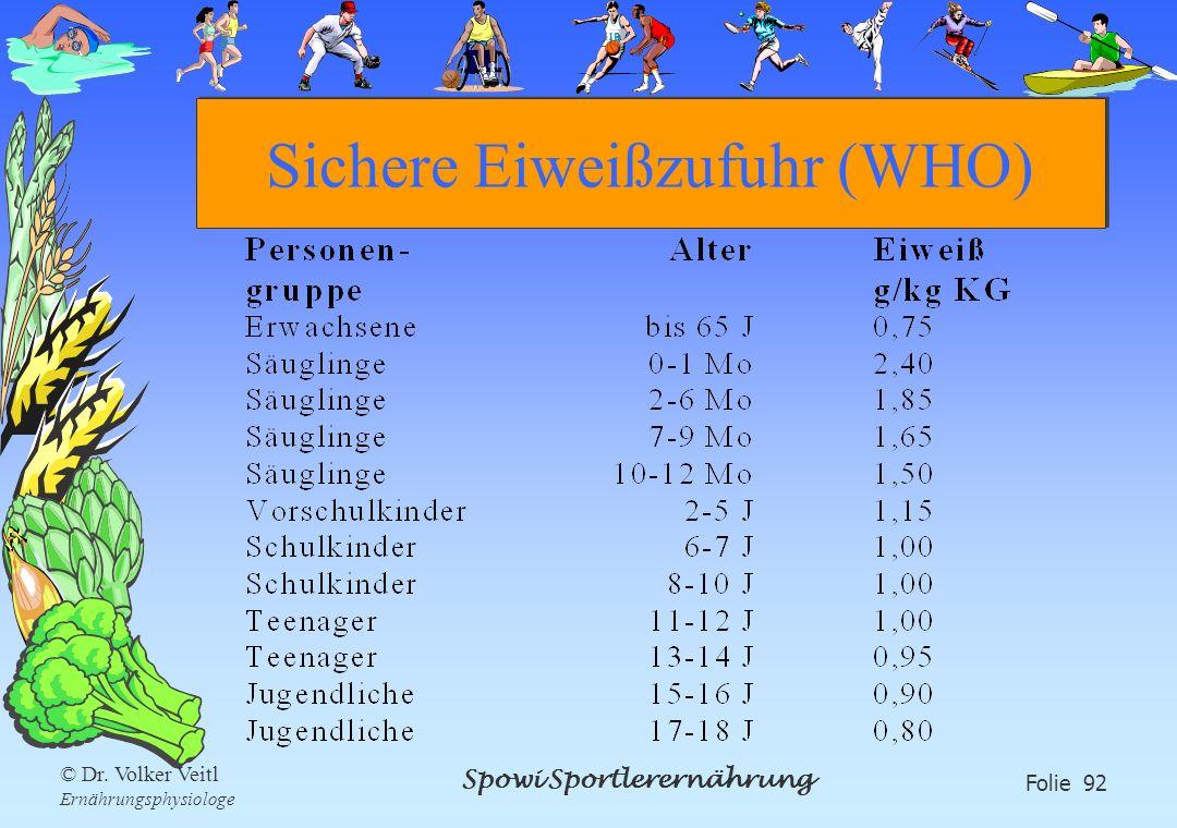 Spowi Sportlerernährung Folie 92 © Dr. Volker Veitl Ernährungsphysiologe Sichere Eiweißzufuhr (WHO)