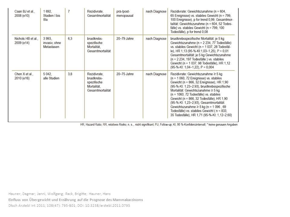 Hauner, Dagmar; Janni, Wolfgang; Rack, Brigitte; Hauner, Hans Einfluss von Übergewicht und Ernährung auf die Prognose des Mammakarzinoms Dtsch Arztebl