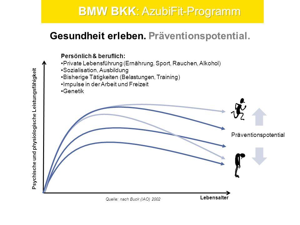 Gesundheit erleben. Präventionspotential. Psychische und physiologische Leistungsfähigkeit Lebensalter Persönlich & beruflich: Private Lebensführung (