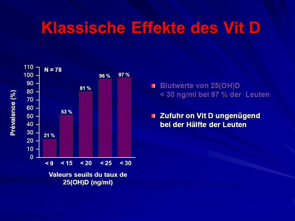 Klassische Effekte des Vit D Blutwerte von 25(OH)D < 30 ng/ml bei 97 % der Leuten Zufuhr on Vit D ungenügend bei der Hälfte der Leuten Valeurs seuils