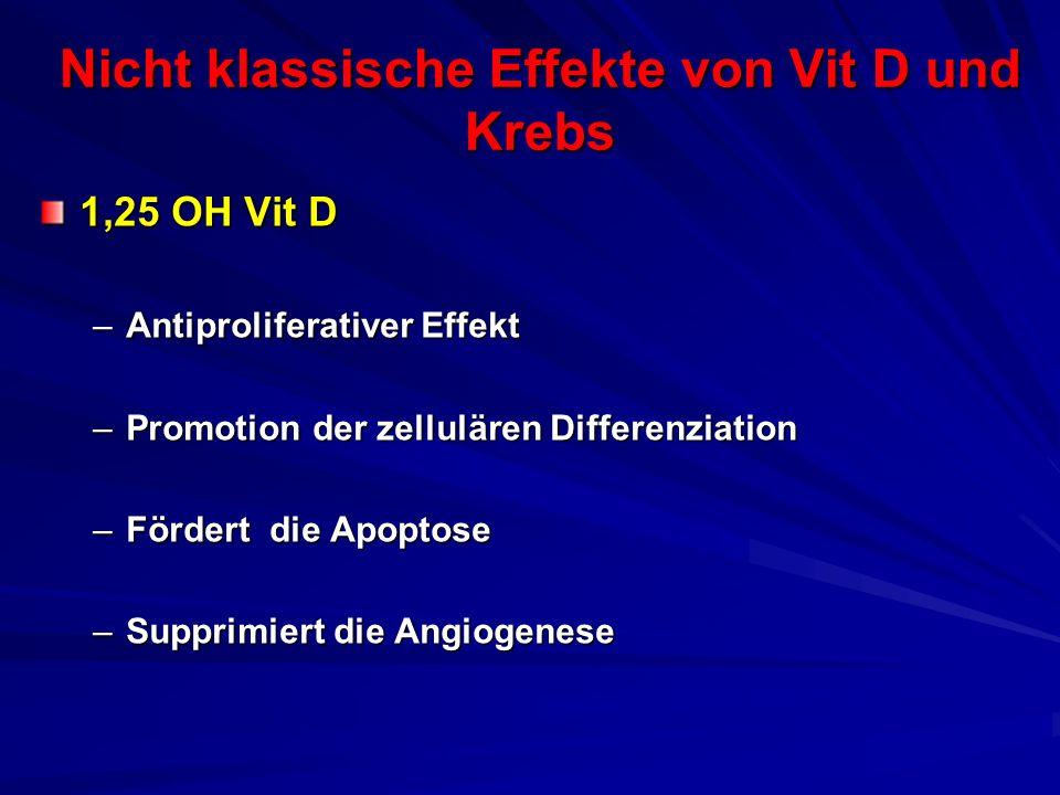 Nicht klassische Effekte von Vit D und Krebs 1,25 OH Vit D –Antiproliferativer Effekt –Promotion der zellulären Differenziation –Fördert die Apoptose