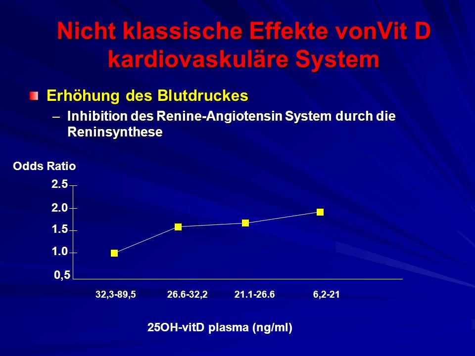Nicht klassische Effekte vonVit D kardiovaskuläre System Erhöhung des Blutdruckes –Inhibition des Renine-Angiotensin System durch die Reninsynthese 0,