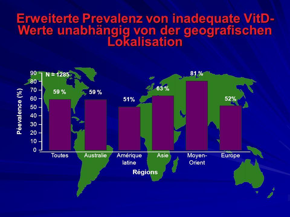 Erweiterte Prevalenz von inadequate VitD- Werte unabhängig von der geografischen Lokalisation Péevalence (%) 0 10 30 40 60 80 90 Amérique latine 51% 6