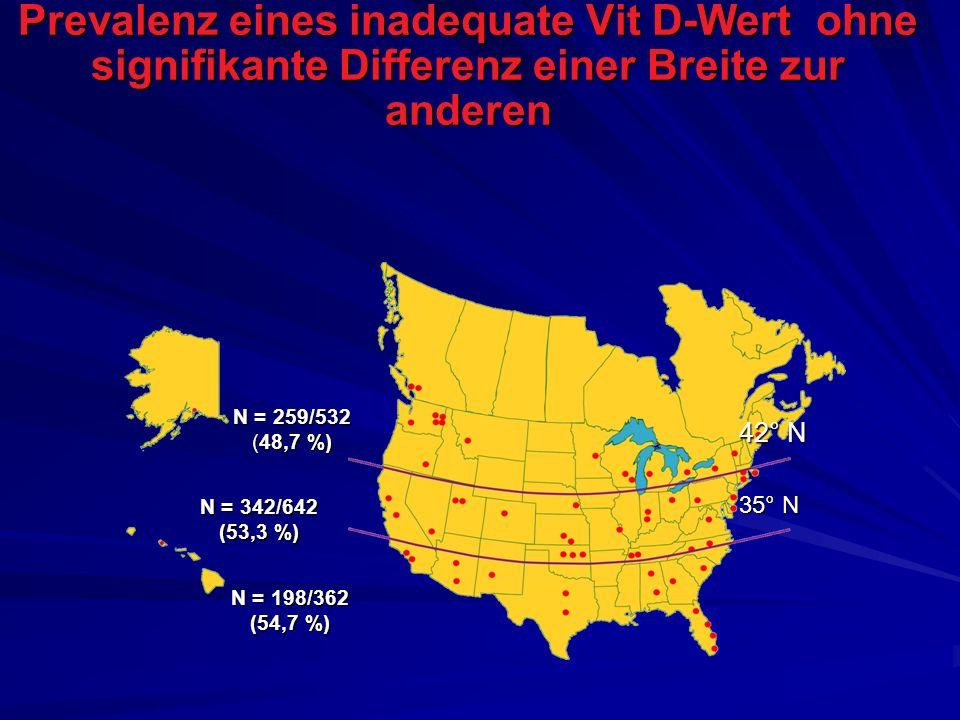 Prevalenz eines inadequate Vit D-Wert ohne signifikante Differenz einer Breite zur anderen N = 198/362 (54,7 %) N = 259/532 (48,7 %) N = 342/642 (53,3