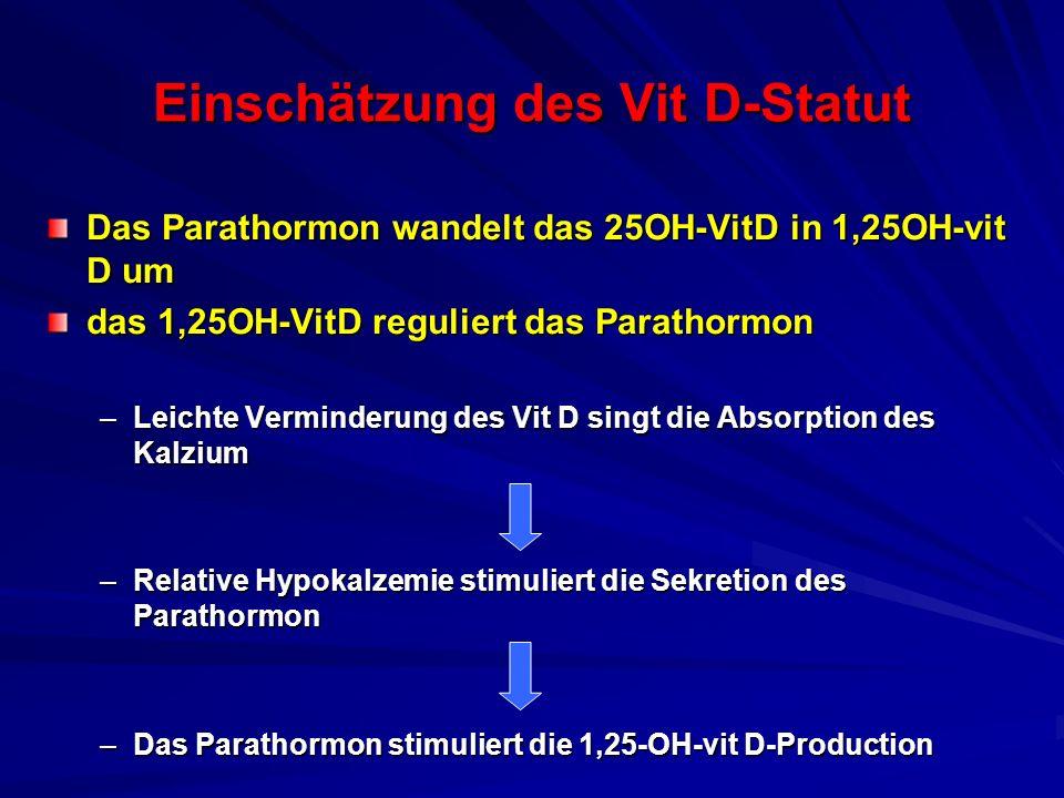 Einschätzung des Vit D-Statut Das Parathormon wandelt das 25OH-VitD in 1,25OH-vit D um das 1,25OH-VitD reguliert das Parathormon –Leichte Verminderung