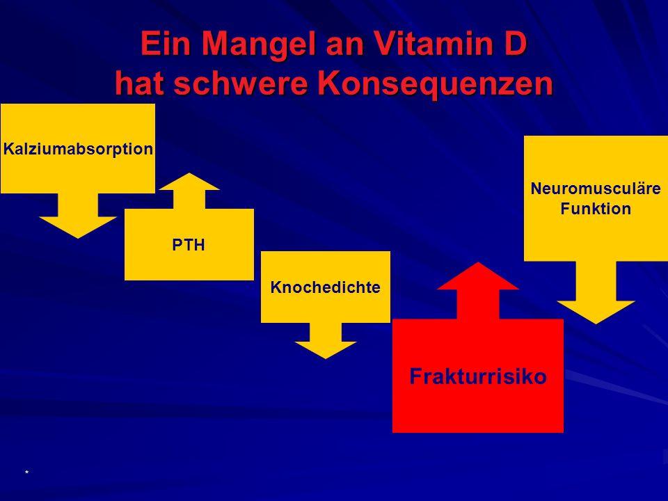 Neuromusculäre Funktion Neuromusculäre Funktion Ein Mangel an Vitamin D hat schwere Konsequenzen * Knochedichte PTH Kalziumabsorption Frakturrisiko