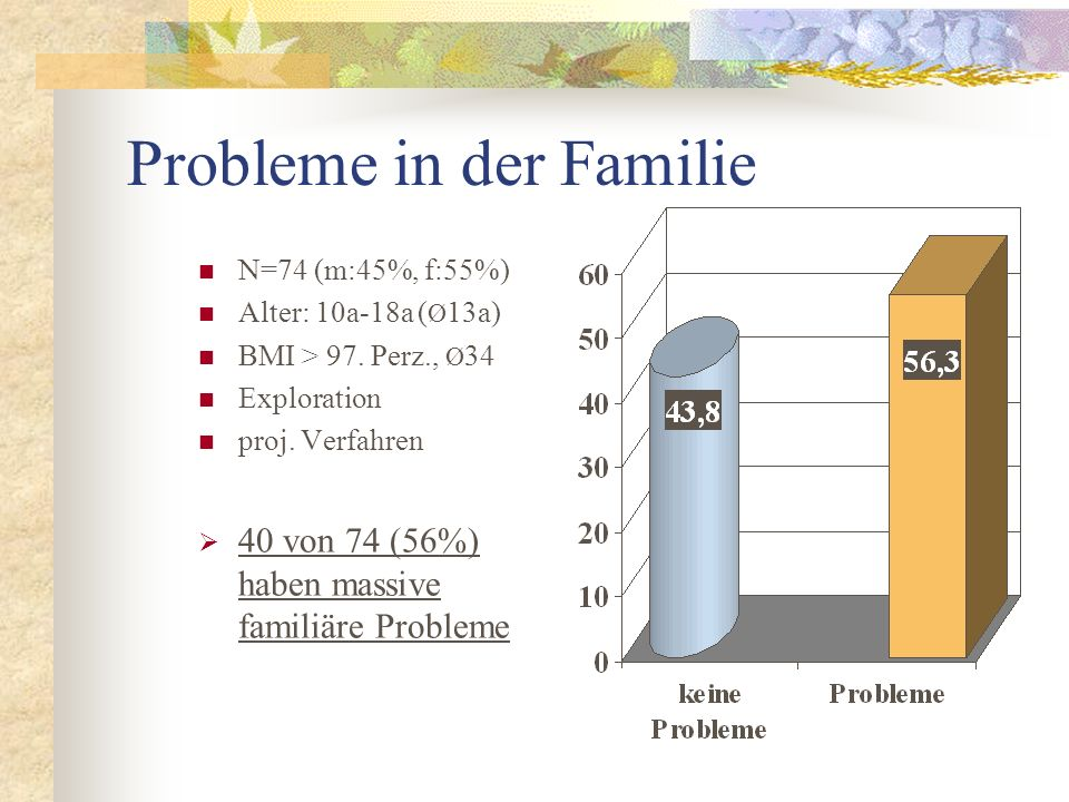 Probleme in der Familie N=74 (m:45%, f:55%) Alter: 10a-18a ( Ø 13a) BMI > 97. Perz., Ø 34 Exploration proj. Verfahren 40 von 74 (56%) haben massive fa
