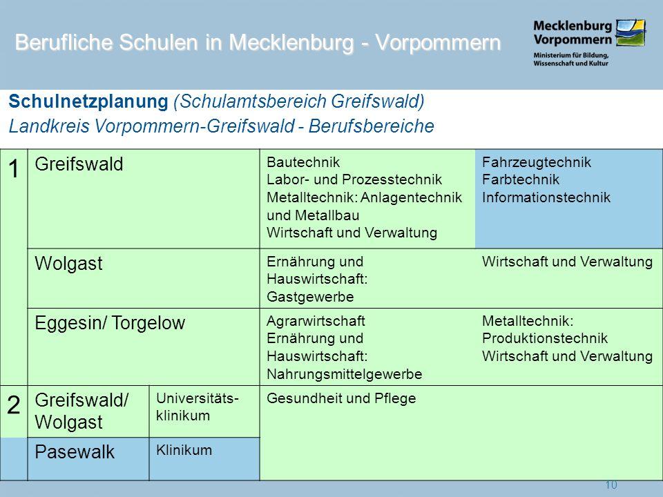 1 Greifswald Bautechnik Labor- und Prozesstechnik Metalltechnik: Anlagentechnik und Metallbau Wirtschaft und Verwaltung Fahrzeugtechnik Farbtechnik In