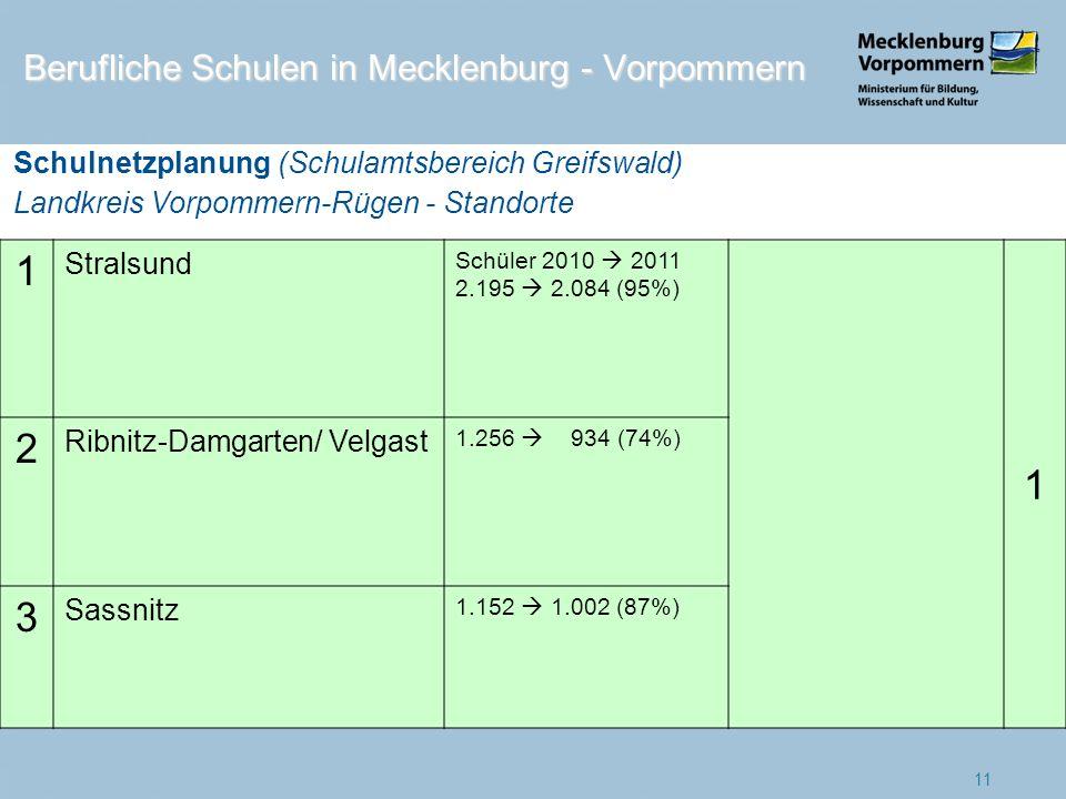 1 Stralsund Schüler 2010 2011 2.195 2.084 (95%) 1 2 Ribnitz-Damgarten/ Velgast 1.256 934 (74%) 3 Sassnitz 1.152 1.002 (87%) 11 Berufliche Schulen in M