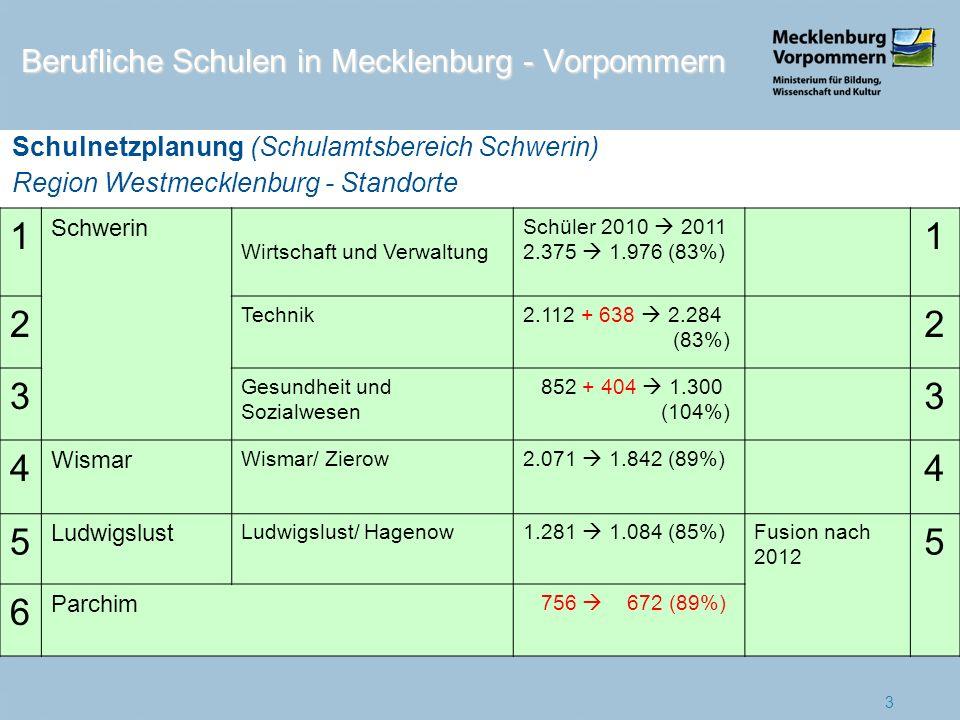 1 Schwerin Wirtschaft und Verwaltung Schüler 2010 2011 2.375 1.976 (83%) 1 2 Technik2.112 + 638 2.284 (83%) 2 3 Gesundheit und Sozialwesen 852 + 404 1