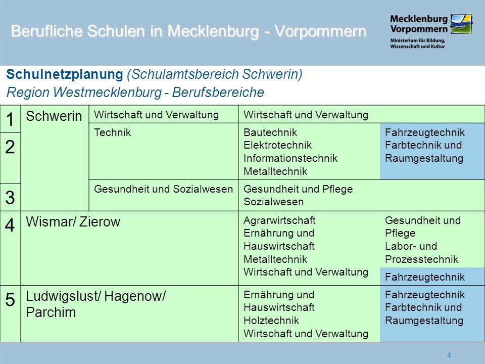 1 Rostock Metalltechnik Schüler 2010 2011 1.778 1.493 (84%) Fusion zur Beruflichen Schule für Technik 2012 1 2 Elektrotechnik und Elektronik 730 683 (94%) 3 Bautechnik 665 513 (77%) 4 Klinikum 1.244 1.189 (96%) 2 5 Wirtschaft 2.571 2.443 (95%) 3 6 Dienstleistung und Gewerbe 1.691 1.454 (86%) 7 Bad Doberan 736 547 (74%) 8 GüstrowHandwerk, Industrie und Sozialpädagogik 1.027 1.015 (99%) Fusion zur Beruflichen Schule Güstrow 2012 4 9 Wirtschaft und Verwaltung 490 457 (93%) 10 Jördenstorf 528 473 (90%) 11 GüstrowKlinikum 216 232 (107%) 5 Schulnetzplanung (Schulamtsbereich Rostock) Region Mittleres Mecklenburg/ Rostock - Standorte Berufliche Schulen in Mecklenburg - Vorpommern
