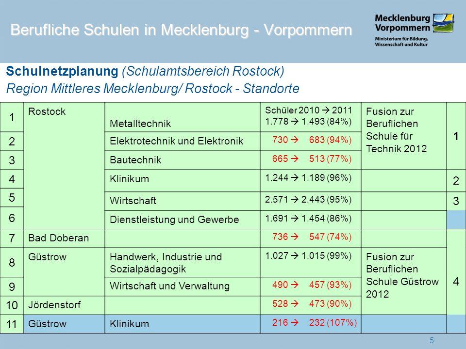 1 Rostock Metalltechnik Schüler 2010 2011 1.778 1.493 (84%) Fusion zur Beruflichen Schule für Technik 2012 1 2 Elektrotechnik und Elektronik 730 683 (