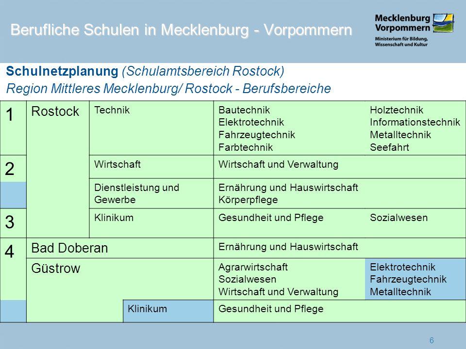 1 Neubrandenburg Wirtschaft, Handwerk und Industrie Schüler 2010 2011 1.289 1.153 (89%) Fusion nach 2012 1 2 Wirtschaft und Verwaltung1.158 1.037 (90%) 3 Klinikum 421 432 (103%) 4 Neustrelitz 1.548 1.340 (87%) 5 Waren 1.747 1.476 (84%) 6 Malchin/ Demmin 1.075 925 (86%) 7 Berufliche Schulen in Mecklenburg - Vorpommern Schulnetzplanung (Schulamtsbereich Neubrandenburg) Region Mecklenburgische Seenplatte - Standorte