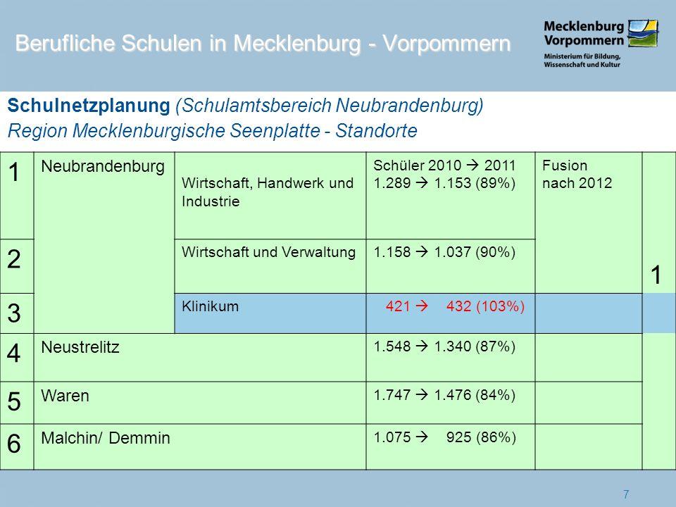1 Neubrandenburg Wirtschaft, Handwerk und Industrie Schüler 2010 2011 1.289 1.153 (89%) Fusion nach 2012 1 2 Wirtschaft und Verwaltung1.158 1.037 (90%