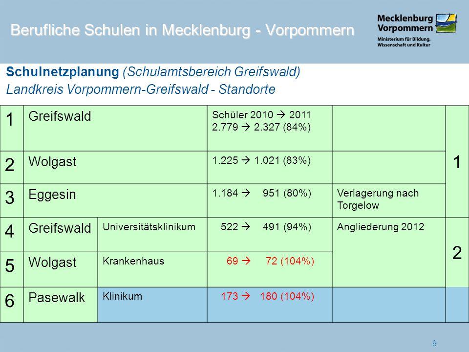 1 Greifswald Schüler 2010 2011 2.779 2.327 (84%) 1 2 Wolgast 1.225 1.021 (83%) 3 Eggesin 1.184 951 (80%)Verlagerung nach Torgelow 4 Greifswald Univers
