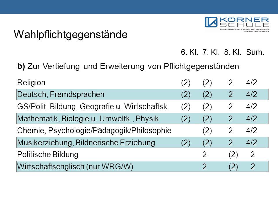 6. Kl.7. Kl.8. Kl.Sum. b) Zur Vertiefung und Erweiterung von Pflichtgegenständen Religion(2)(2) 24/2 Deutsch, Fremdsprachen (2)(2) 24/2 GS/Polit. Bild