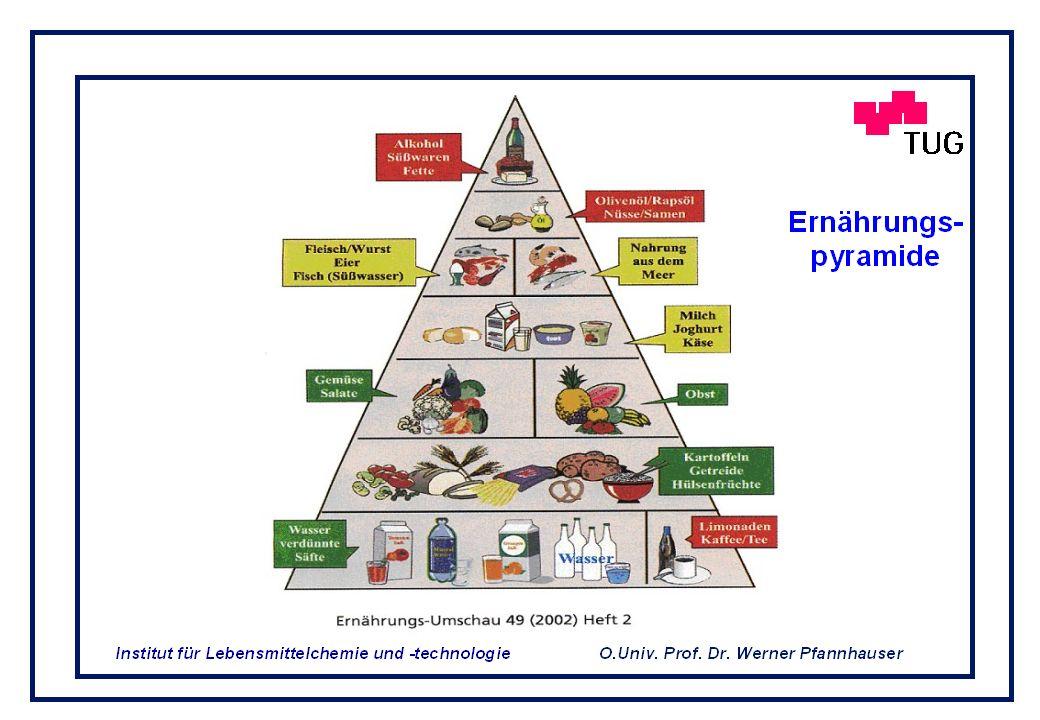 O.Univ. Prof. Dr. Werner Pfannhauser Institut für Lebensmittelchemie und -technologie Die Mär von der Ausgewogenen Ernährung Uns ist in alten Zeiten g