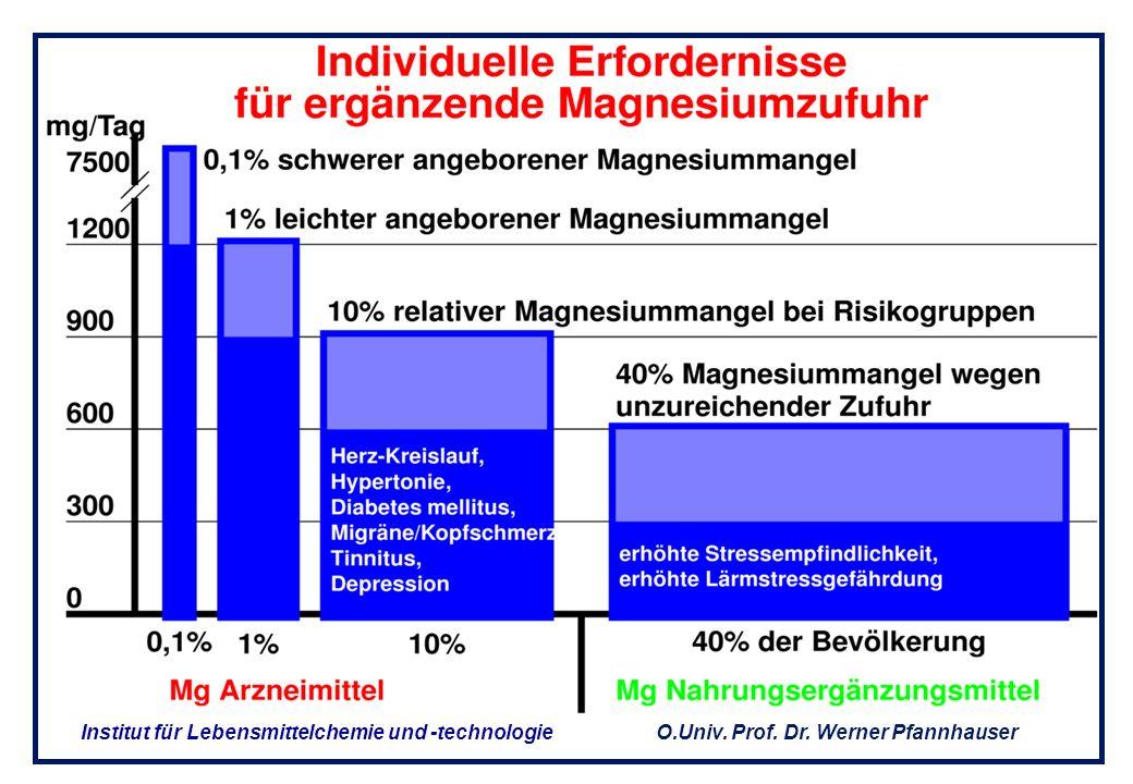 O.Univ. Prof. Dr. Werner Pfannhauser Institut für Lebensmittelchemie und -technologie Vitamin und Spurenelement – Mangel Continous Survey of Food Inta