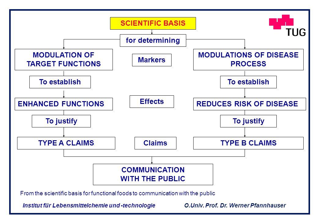 O.Univ. Prof. Dr. Werner Pfannhauser Institut für Lebensmittelchemie und -technologie ZIELE DER WISSENSCHAFT (Forts.) Abschätzung der Sicherheit der f