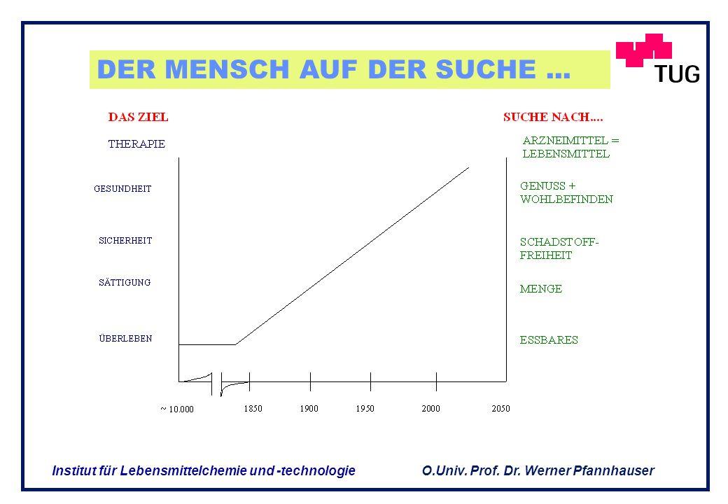 O.Univ. Prof. Dr. Werner Pfannhauser Institut für Lebensmittelchemie und -technologie DER PARADIGMENWECHSEL 1 Adäquate Ernährung : Früher Versorgung m