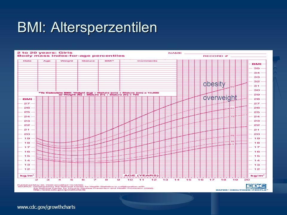 www.cdc.gov/growthcharts BMI: Altersperzentilen obesity overweight