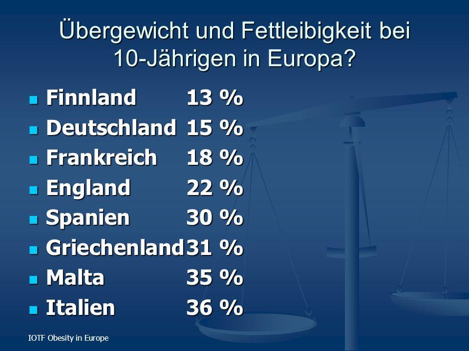 IOTF Obesity in Europe Übergewicht und Fettleibigkeit bei 10-Jährigen in Europa? Finnland13 % Finnland13 % Deutschland15 % Deutschland15 % Frankreich1