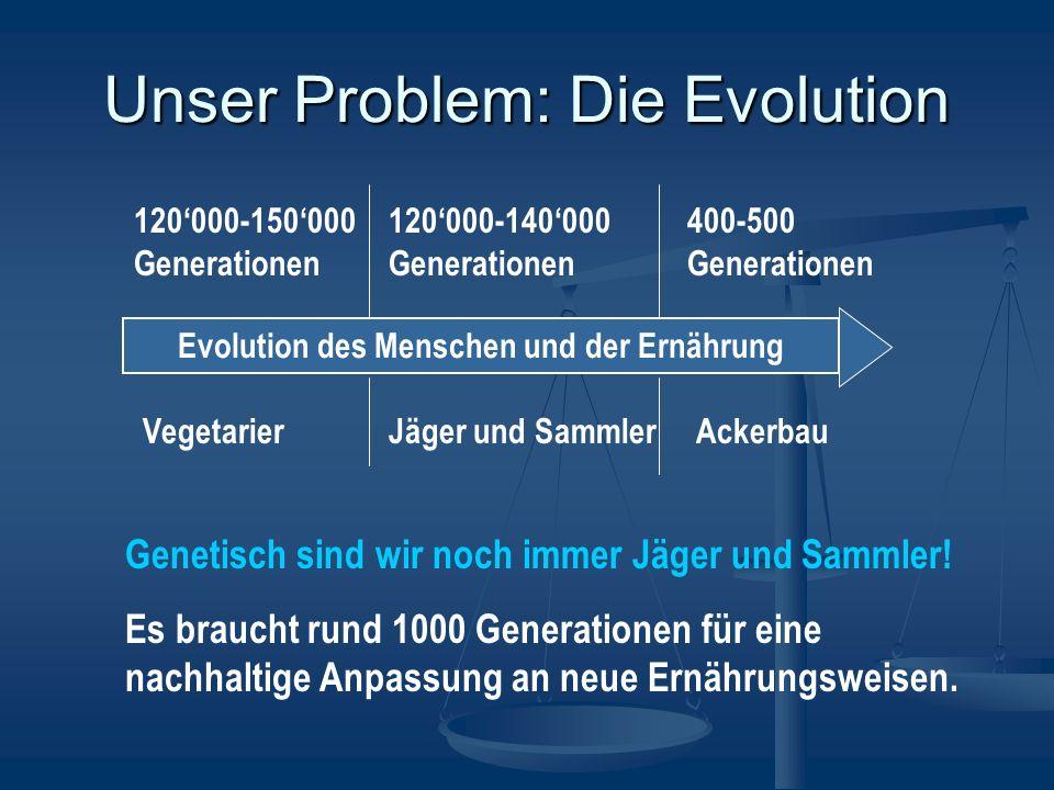 Evolution des Menschen und der Ernährung 120000-150000 Generationen 120000-140000 Generationen 400-500 Generationen VegetarierJäger und SammlerAckerbau Genetisch sind wir noch immer Jäger und Sammler.