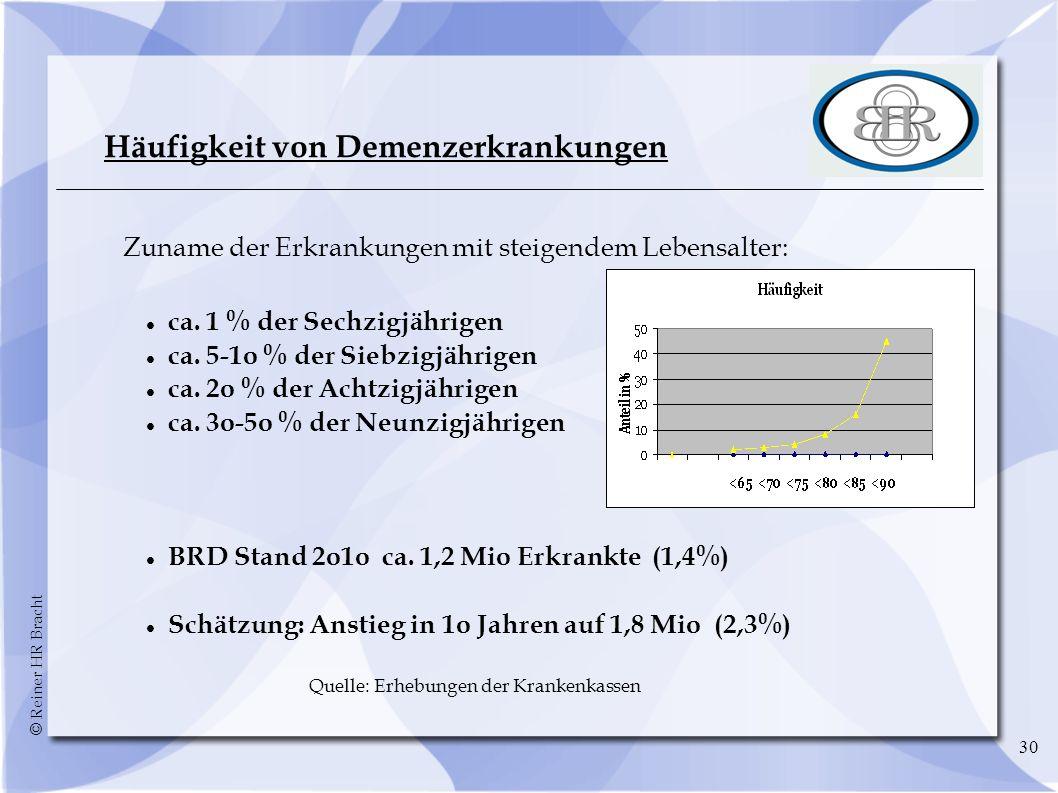 © Reiner HR Bracht 30 Häufigkeit von Demenzerkrankungen Zuname der Erkrankungen mit steigendem Lebensalter: ca. 1 % der Sechzigjährigen ca. 5-1o % der