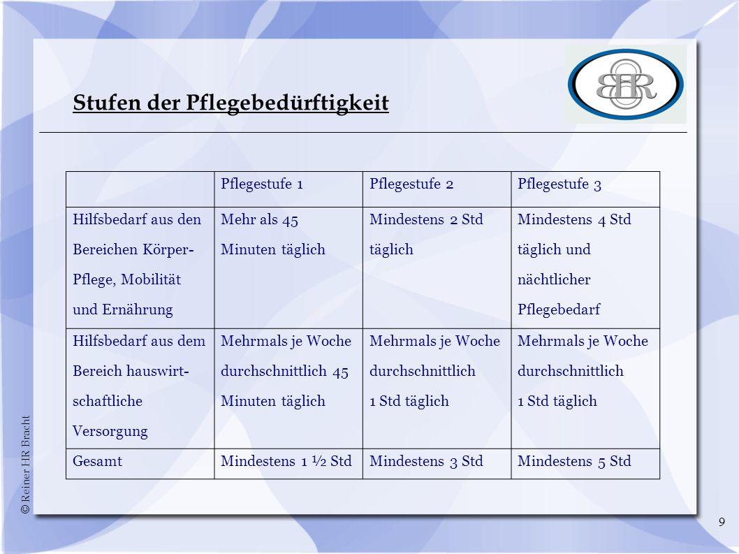 © Reiner HR Bracht 30 Häufigkeit von Demenzerkrankungen Zuname der Erkrankungen mit steigendem Lebensalter: ca.