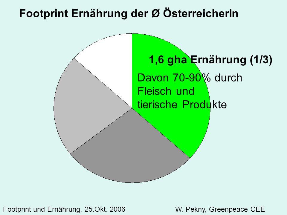 1,6 gha Ernährung (1/3) Footprint Ernährung der Ø ÖsterreicherIn Footprint und Ernährung, 25.Okt. 2006 W. Pekny, Greenpeace CEE Davon 70-90% durch Fle