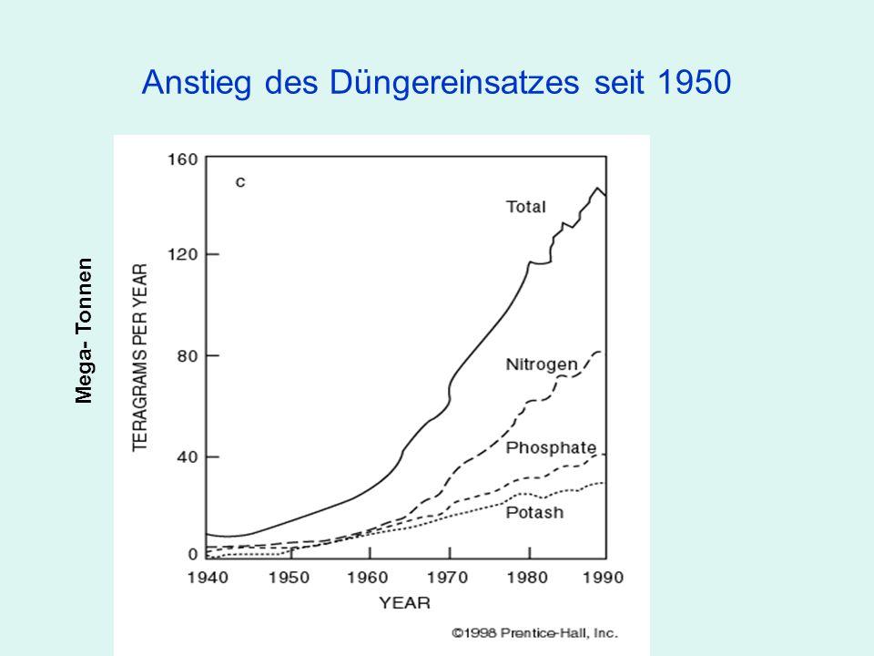 Anstieg des Düngereinsatzes seit 1950 Mega- Tonnen