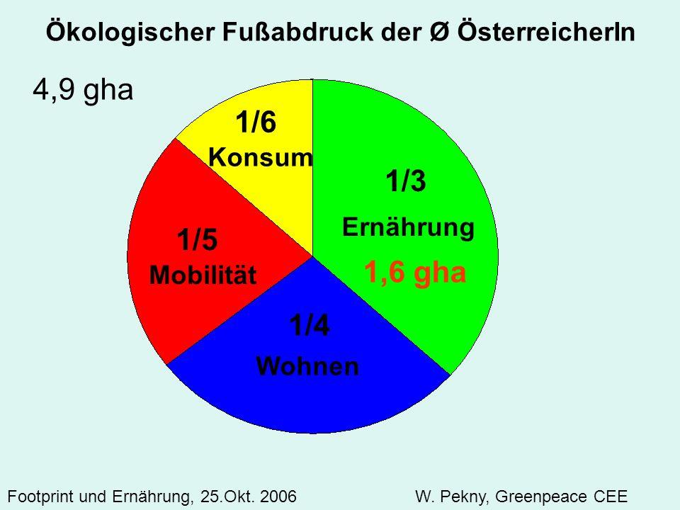 Ernährung Konsum Mobilität Wohnen 1/3 1/4 1/6 1/5 Ökologischer Fußabdruck der Ø ÖsterreicherIn 4,9 gha 1,6 gha Footprint und Ernährung, 25.Okt. 2006 W
