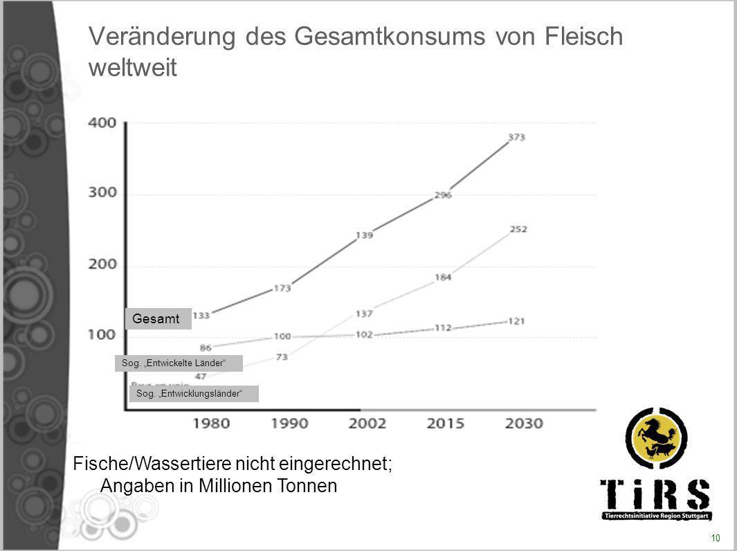 Veränderung des Gesamtkonsums von Fleisch weltweit Gesamt Sog. Entwicklungsländer Sog. Entwickelte Länder Fische/Wassertiere nicht eingerechnet; Angab