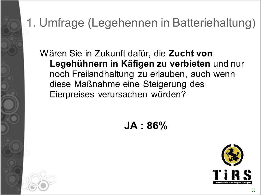 1. Umfrage (Legehennen in Batteriehaltung) Wären Sie in Zukunft dafür, die Zucht von Legehühnern in Käfigen zu verbieten und nur noch Freilandhaltung