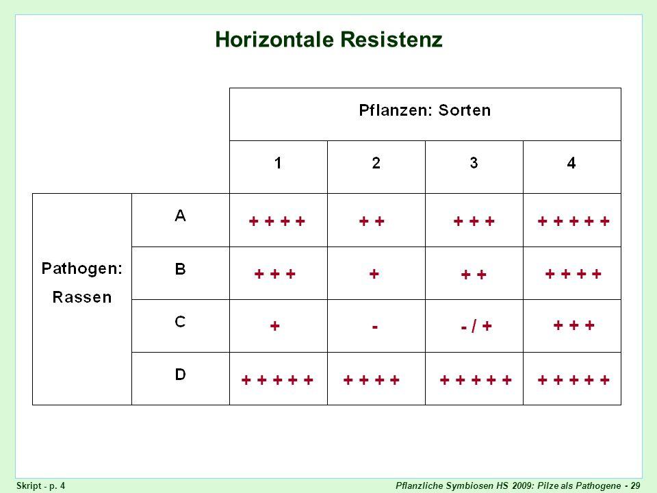 Pflanzliche Symbiosen HS 2009: Pilze als Pathogene - 29 Horizontale Resistenz + + + + + ++ + + + + + + ++ + + + + + + +- - / + + + + + + + + + + + + +