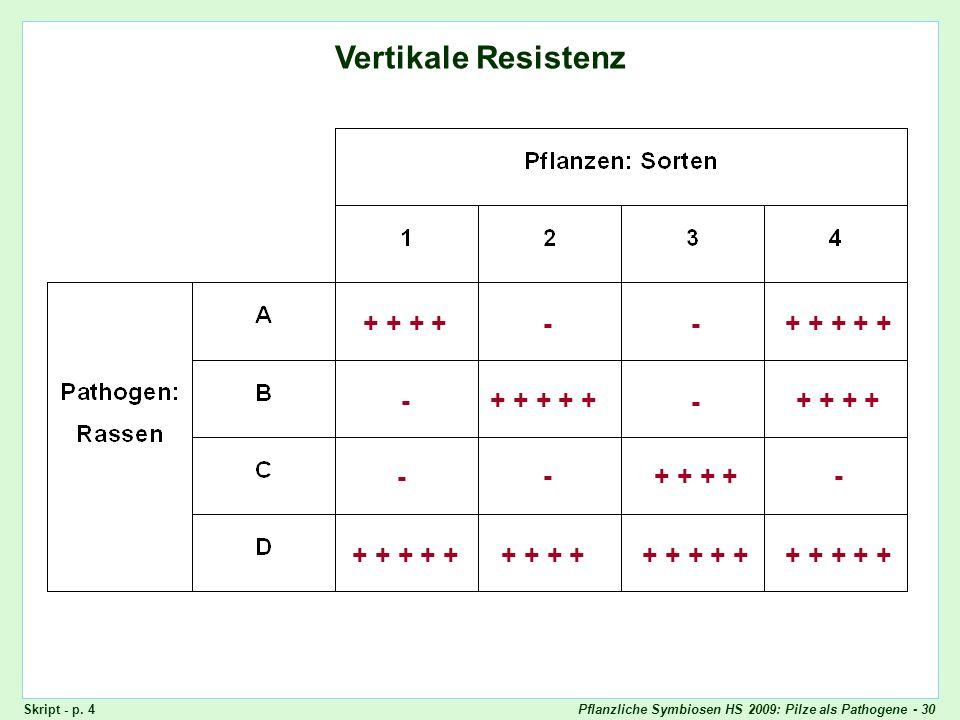 Pflanzliche Symbiosen HS 2009: Pilze als Pathogene - 30 Vertikale Resistenz + + --+ + + + + - - + + - -- + + + + + + + + + + + + Skript - p. 4