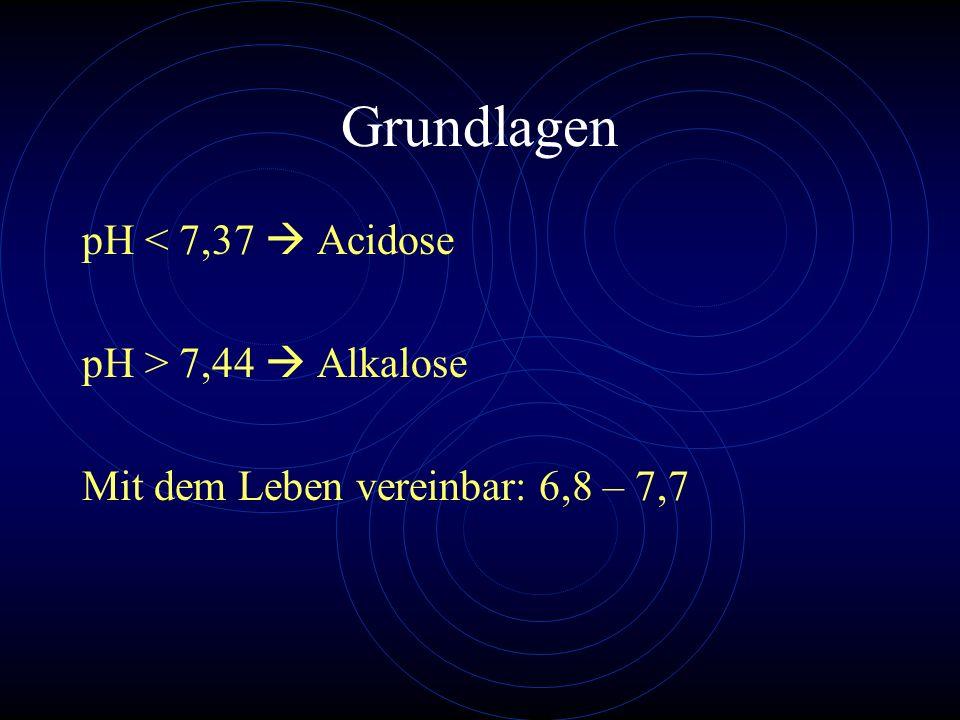 Grundlagen pH < 7,37 Acidose pH > 7,44 Alkalose Mit dem Leben vereinbar: 6,8 – 7,7