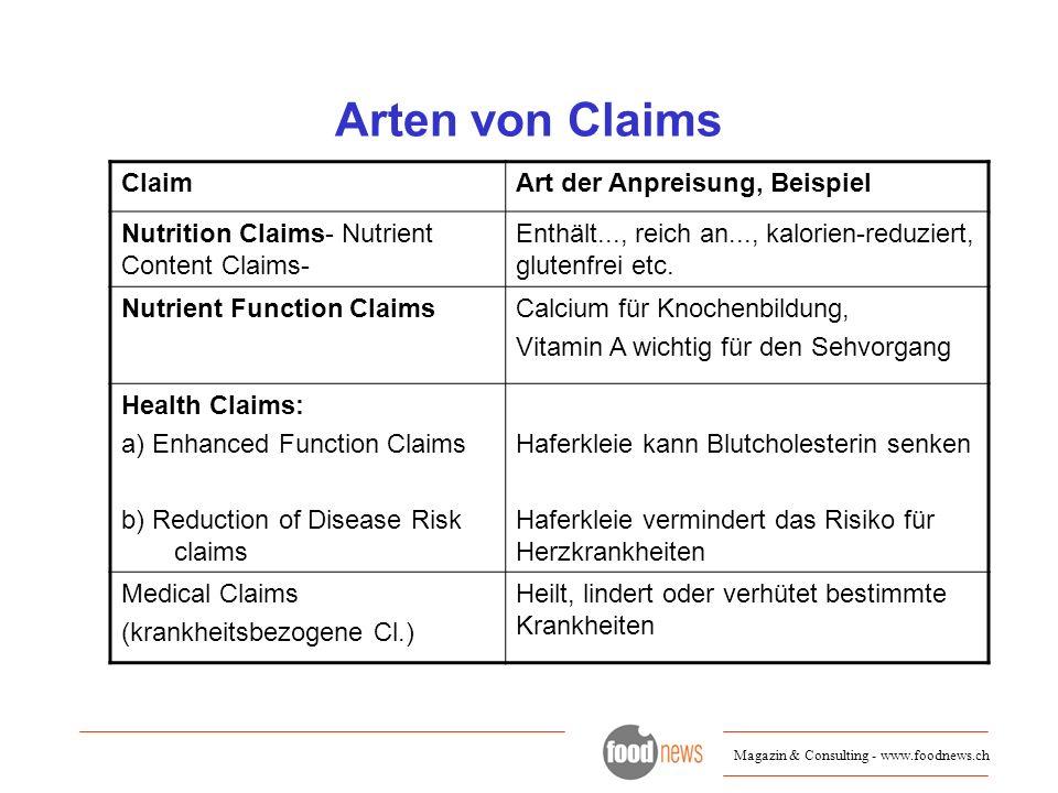 Magazin & Consulting - www.foodnews.ch Arten von Claims ClaimArt der Anpreisung, Beispiel Nutrition Claims- Nutrient Content Claims- Enthält..., reich