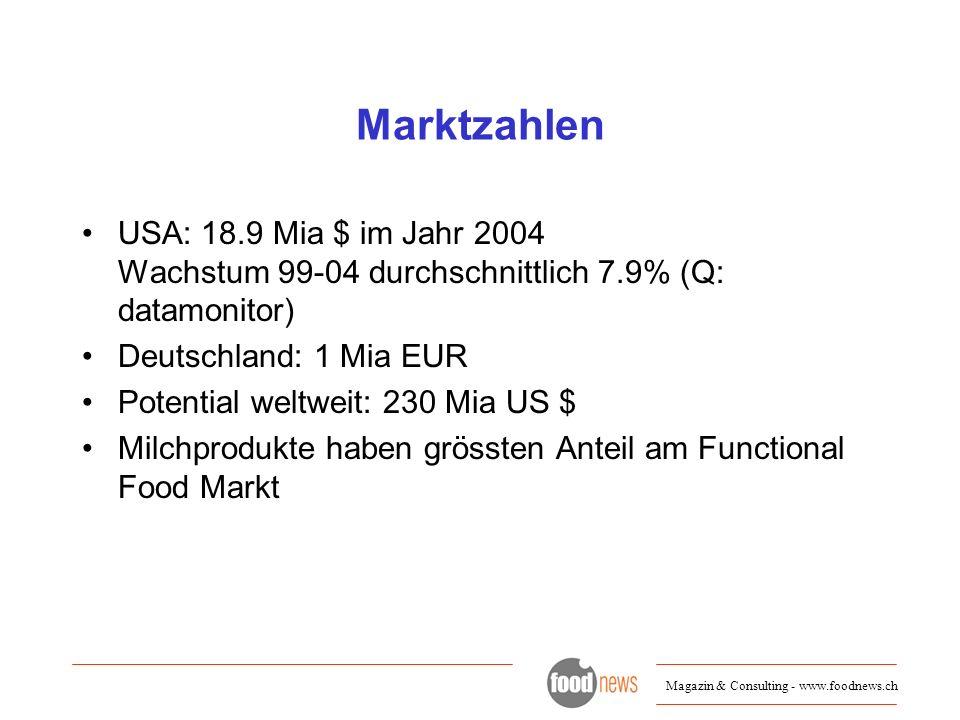 Magazin & Consulting - www.foodnews.ch Marktzahlen USA: 18.9 Mia $ im Jahr 2004 Wachstum 99-04 durchschnittlich 7.9% (Q: datamonitor) Deutschland: 1 M