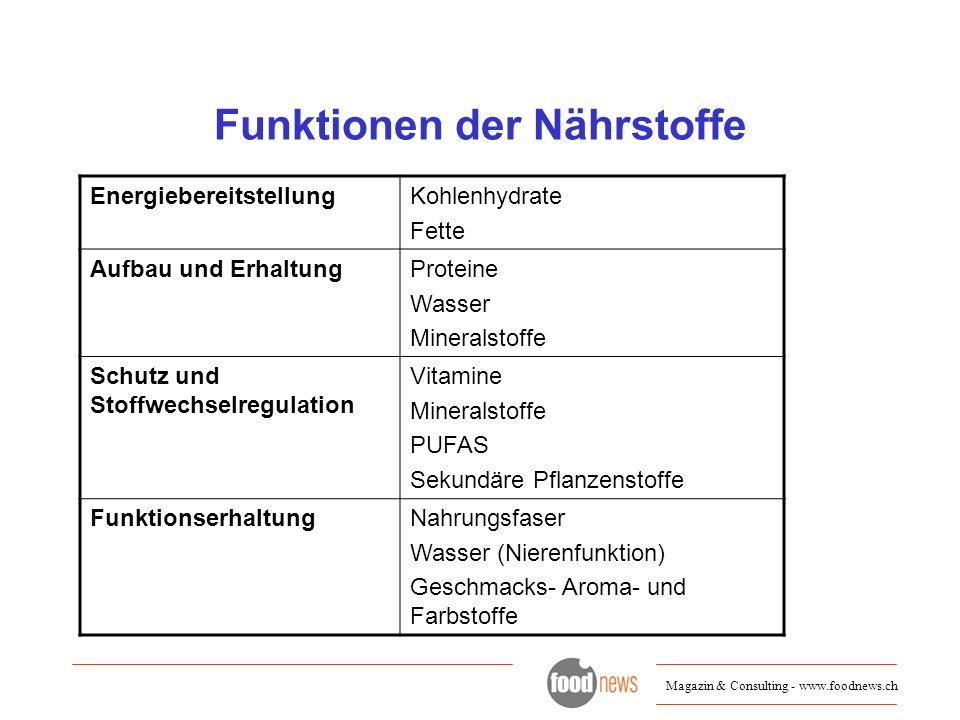 Magazin & Consulting - www.foodnews.ch Funktionen der Nährstoffe EnergiebereitstellungKohlenhydrate Fette Aufbau und ErhaltungProteine Wasser Minerals