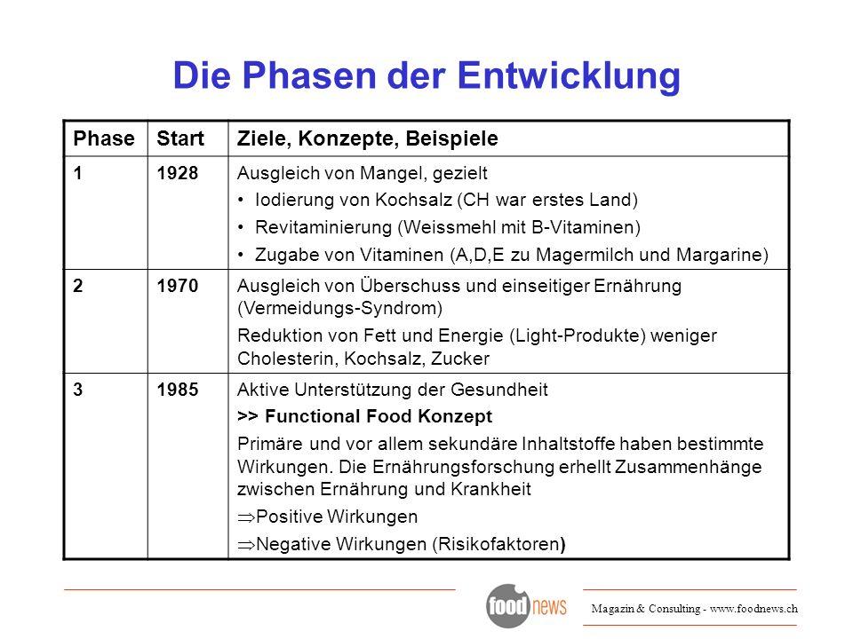 Magazin & Consulting - www.foodnews.ch Die Phasen der Entwicklung PhaseStartZiele, Konzepte, Beispiele 11928Ausgleich von Mangel, gezielt Iodierung vo