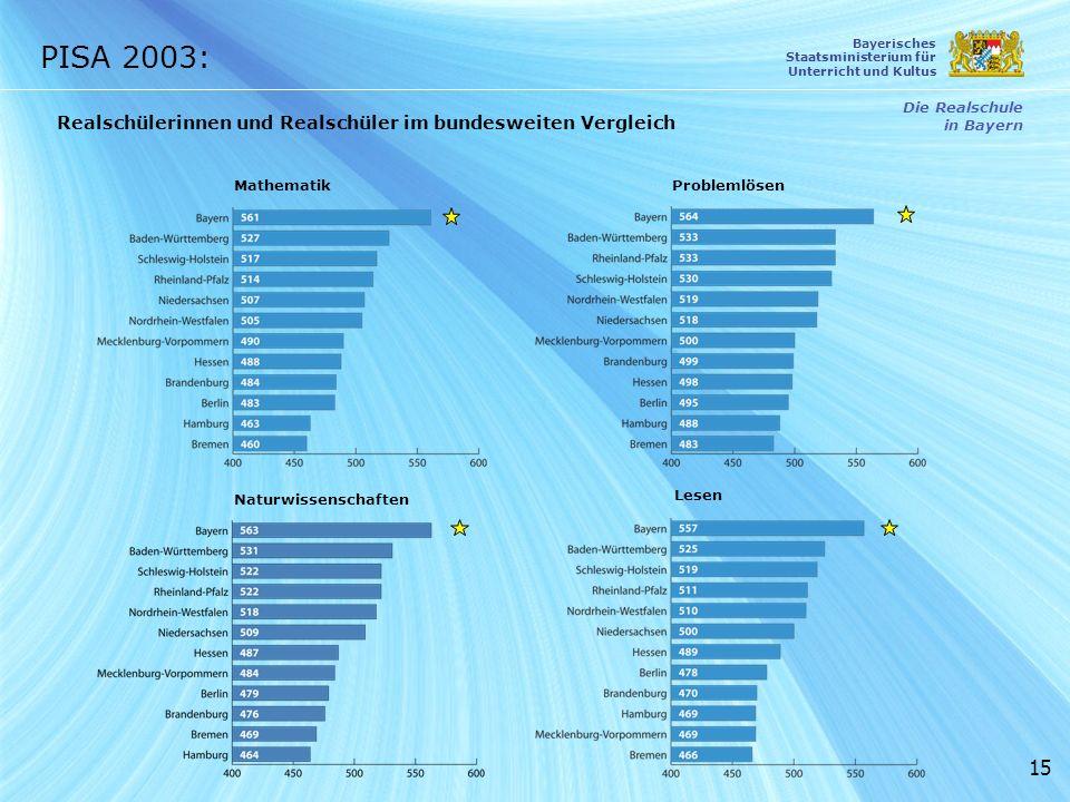 15 PISA 2003: Die Realschule in Bayern Bayerisches Staatsministerium für Unterricht und Kultus MathematikProblemlösen Lesen Naturwissenschaften Realsc