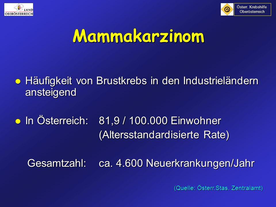 Empfehlung: Mammographie alle 1-2 Jahre Mammographie alle 1-2 Jahre ab dem 40.