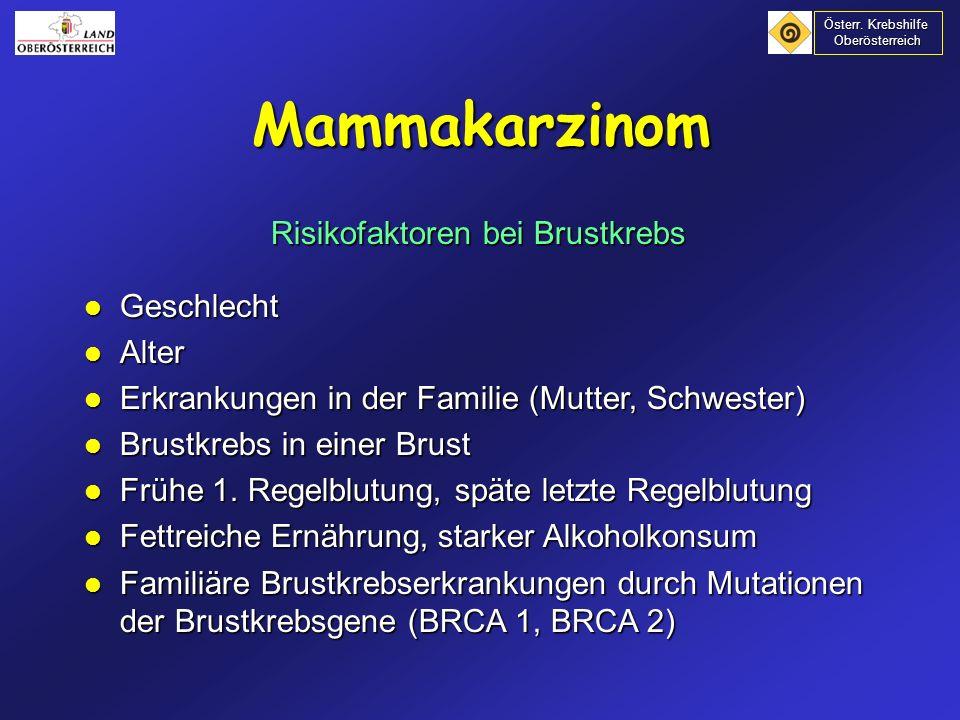 Hormonersatztherapie (HRT)- WHI 16.608 Frauen / 40 Zentren, 2/3 der Frauen über 60 Jahre Vergleich: keine Hormonersatztherapie gegen Hormon- ersatztherapie Abbruchsgrund: in der Gruppe mit Hormonersatztherapie 26 % Brustkrebs 26 % Brustkrebs 29 % coronare Herzkrankheit 29 % coronare Herzkrankheit 41 % Schlaganfall 41 % Schlaganfall Risikoerhöhung gesamt 29 % Risikoerhöhung gesamt 29 % (2002) Mammakarzinom Österr.