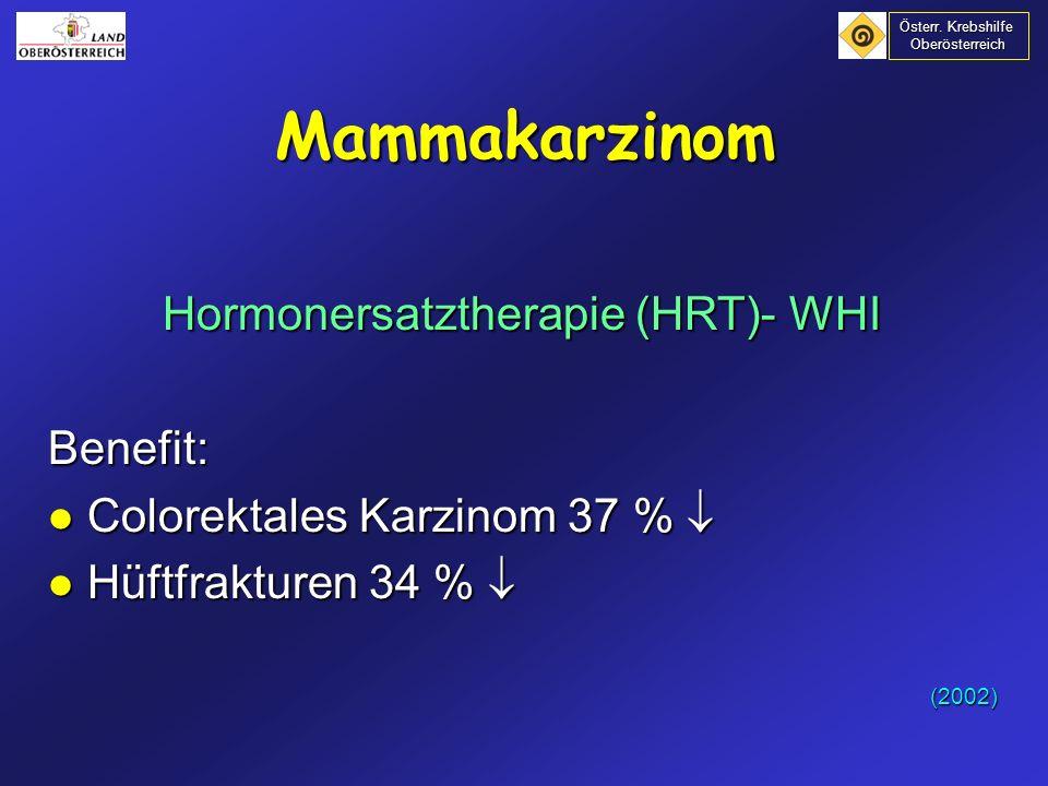 Hormonersatztherapie (HRT) aufgrund der derzeit vorliegenden Ergebnisse pro 10000 Frauen und Jahr Risiken: Risiken: + 7 Frauen: Brustkrebs + 8 Frauen: coronare Herzkrankheit + 18 Frauen: venöse Thrombosen, davon 8 Lungenembolien Vorteile: Vorteile: - 6 Frauen: colorektales Karzinom - 5 Frauen: Hüftfrakturen (2002) Mammakarzinom Österr.