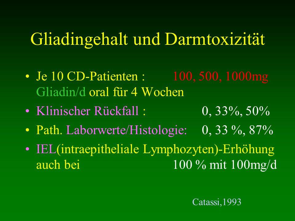 Gliadingehalt und Darmtoxizität Je 10 CD-Patienten :100, 500, 1000mg Gliadin/d oral für 4 Wochen Klinischer Rückfall : 0, 33%, 50% Path. Laborwerte/Hi
